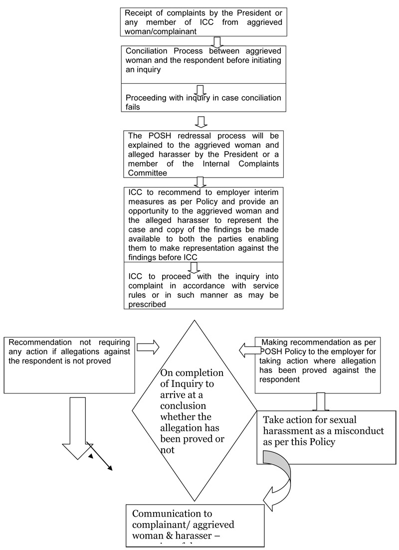Posh Policy Process Flow Diagram Rules 28 For Convenience Of All Concerned A Chart Redress Is Given Below